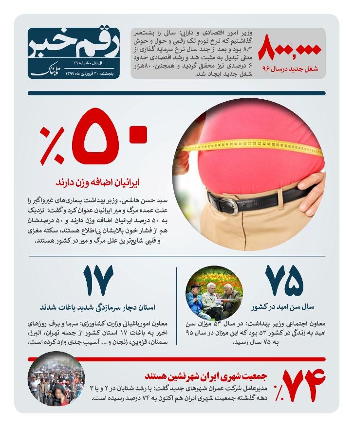 چند درصد ایرانیها چاق هستند