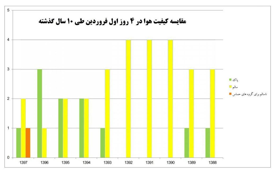 رکورد ۱۰ ساله کیفیت هوای تهران در نوروز شکست +جدول