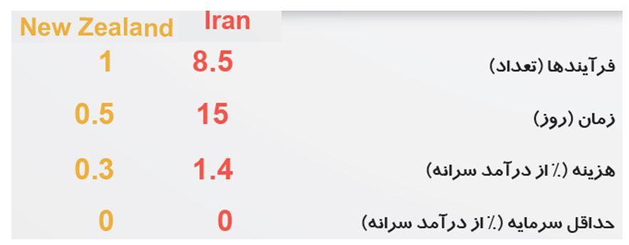 راه اندازی کسب و کار در ایران سخت تر شده است یا آسان تر؟