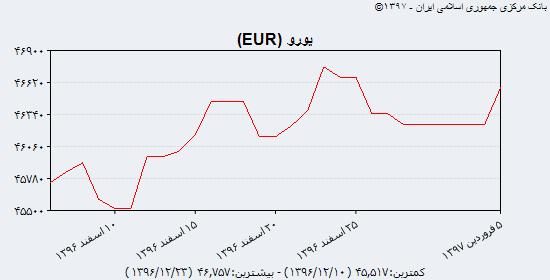 جدیدترین نرخ خرید و فروش دلار آمریکا، یورو و یوآن چین در اولین روز کاری سال ۹۷/ یوآن بدون مشتری