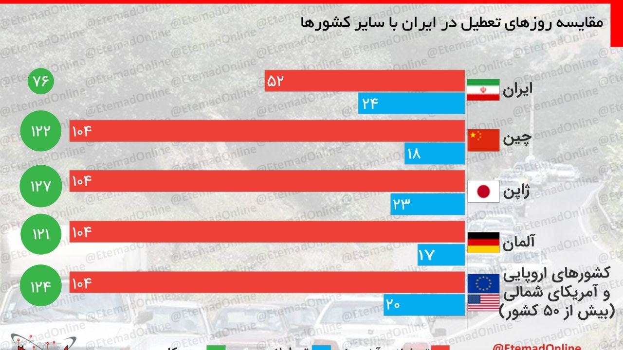 مقایسه روزهای تعطیل در ایران با سایر کشورها