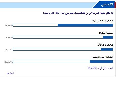 احمدینژاد خبرسازترین شخصیت سیاسی سال ۹۶ از نگاه مخاطبان تابناک