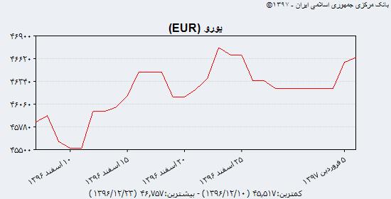 جدیدترین قیمت دلار آمریکا، یورو و یوآن چین در بازار ارز دوشنبه ۶ فروردین ۹۷/ عبور دلار نقدی و حوالهای از مرز ۵ هزار تومان
