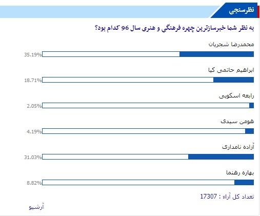محمدرضا شجریان و آزاده نامداری خبرسازترین چهرههای فرهنگی و هنری از نگاه مخاطبان تابناک