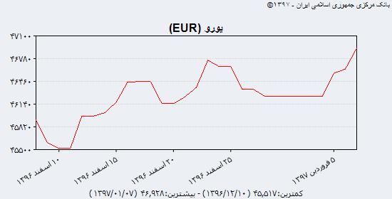جدیدترین قیمت دلار آمریکا، یورو و یوآن چین در بازار ارز سهشنبه ۷ فروردین ۹۷/ عبور دلار نقدی و یورو از مرز ۵۱۰۰ و ۶۳۰۰ تومان