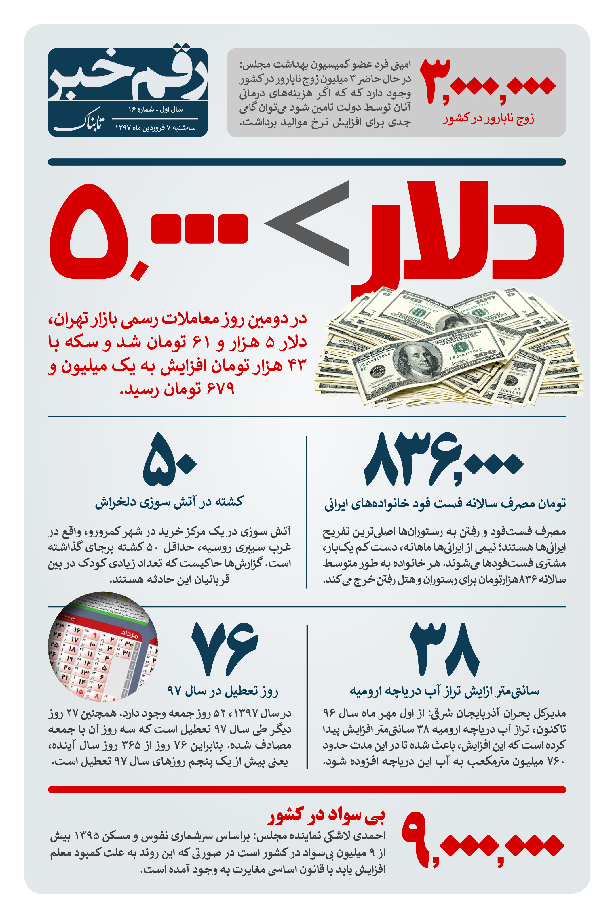 رقم خبر: دلار > 5000 تومان