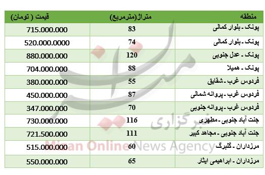قیمت خانه در غرب تهران