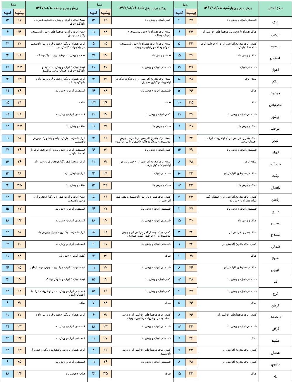 آخرین وضعیت آب و هوا و ترافیک جادهای؛ چهارشنبه هشتم فروردین ۹۷