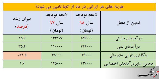 از رفاه اجتماعی تا محیط زیست؛ سهم ماهانه هر ایرانی از مصارف بودجه 98 چقدر پیش بینی می شود؟