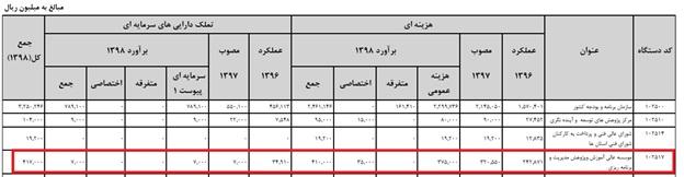 بودجه مسعود نیلی