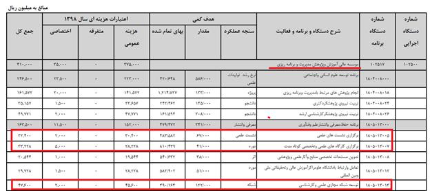 بودجه اتاق فکر دولت روحانی بودجه 98