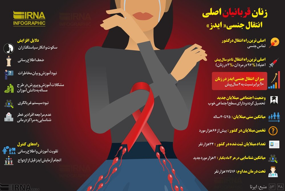 اینفوگرافیک: آماری از  زنان ایرانی مبتلا به ایدز