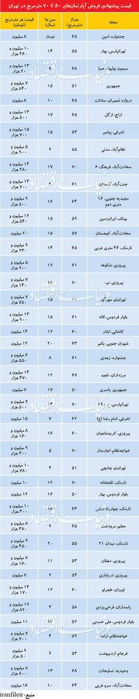 قیمت آپارتمان ۵۰ تا ۷۰ متری در تهران