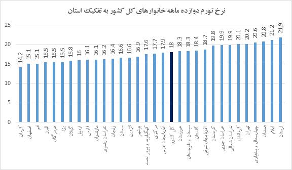 استان کرمان، ارزان ترین استان کشور شناخته شد