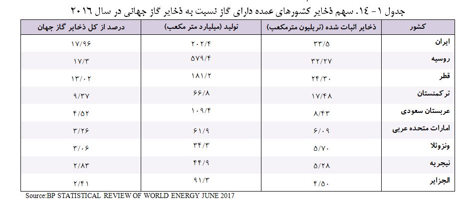 گاز جهان ایران