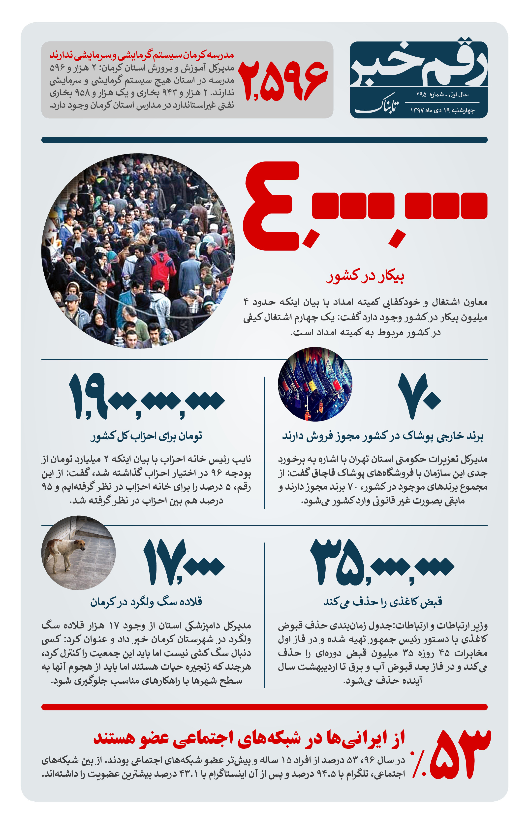 رقم خبر: ۴ میلیون بیکار در کشور