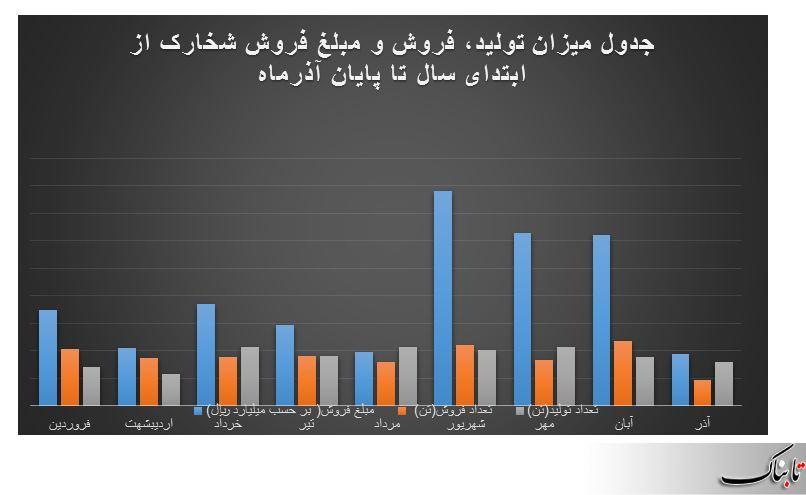 کاهش معنادار درآمد «شخارک »در آذر ماه/ ضعیف ترین عملکرد «شخارک» در آذر ماه رقم خورد
