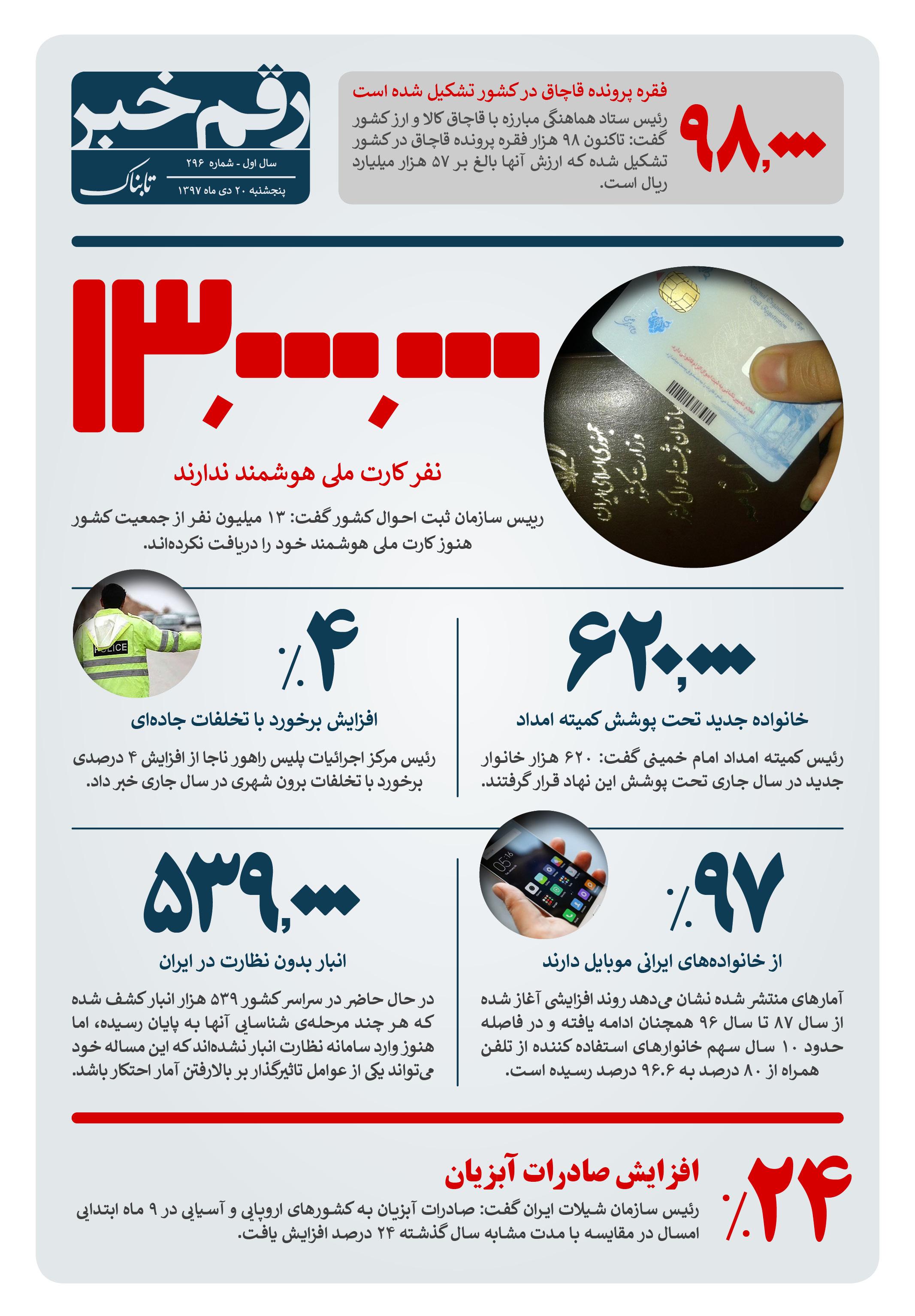 رقم خبر: چند ایرانی کارت ملی هوشمند ندارند؟