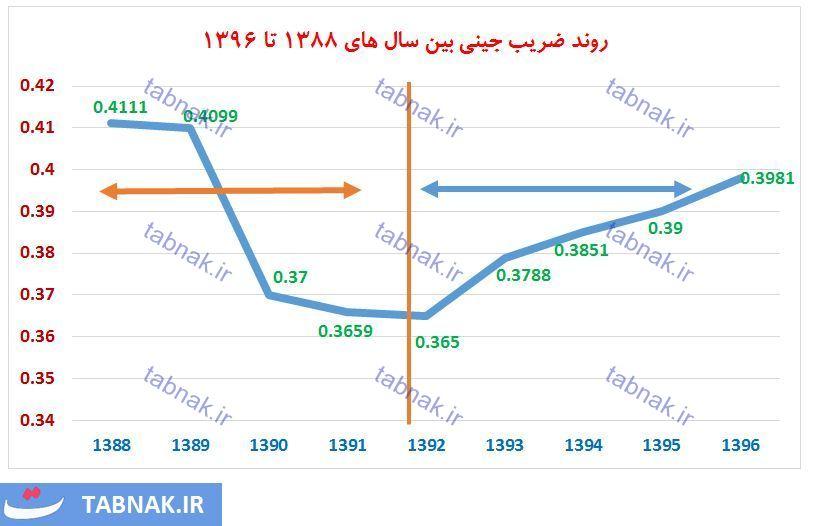 ضریب جینی فقرا ایران