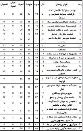 ارتباط رسانهها و اهالی سینما در جشنواره فجر مختل شده است / اهالی رسانه به میزبانی سینماملت بار دیگر «نه» گفتند