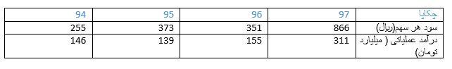 تعدیل مثبت 147 درصدی چکاپا/ حال خوش کاغذ فروش فرابورسی