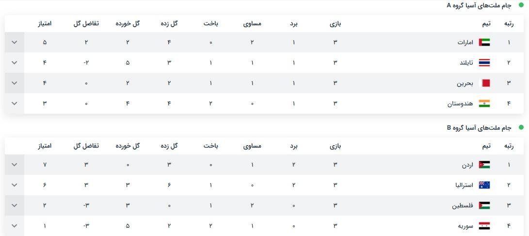 عمان حریف ایران در یکهشتمنهایی شد/ قطر ازخجالت عربستان درآمد؛ تسویهحساب سیاسی با سعودیها درفوتبال/ تقابل ژاپن-عربستان در دورحذفی/حمله گازانبری کیروش به وزیرورزش