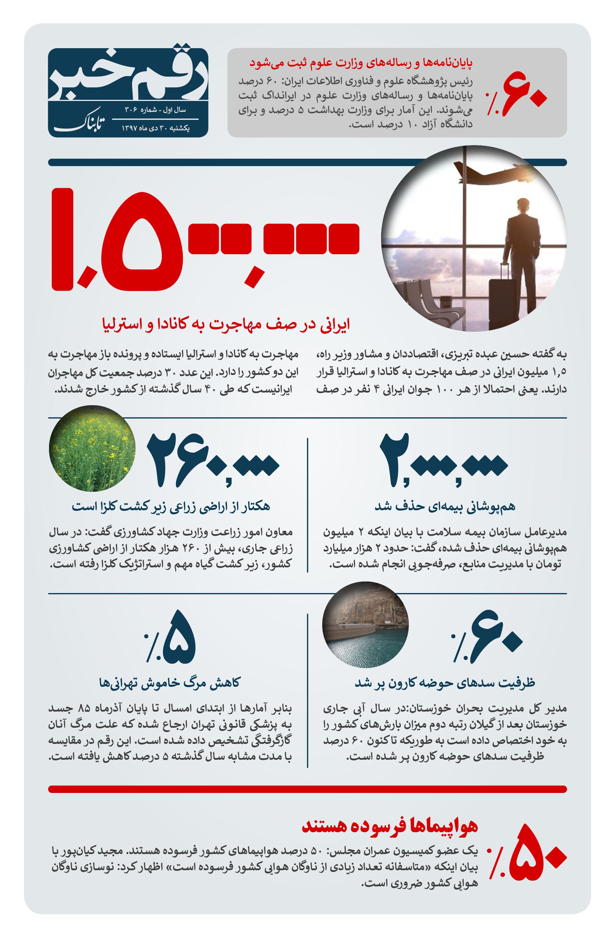 رقم خبر : آماری از ایرانیان در صف مهاجرت
