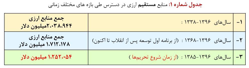 بیش از 60 درصد منابع ارزی حاصل از صادرات نفت ایران در دولت های احمدی نژاد و روحانی بوده است! چرا همچنان در حسرت توسعه اقتصادی مانده ایم؟
