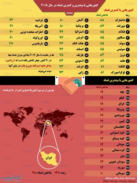 کشورهایی با بیشترین و کمترین فساد