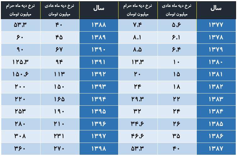 نرخ دیه سال ۹۸ ابلاغ شد +جدول مقایسهای