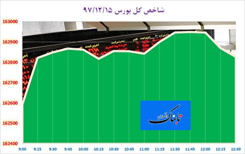 عملکرد متفاوت بورس تهران در دو روز پایانی هفته/ سبزپوشی شاخص به رغم کاهش ارزش معاملات