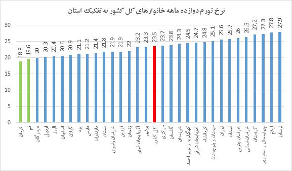 معاون وزیر صنعت: قیمتها در بازار خودرو رو به کاهش است؛ سیاست فروش فوری خودرو ادامه دارد/ ارزشمندترین اسکناس جهان رونمایی شد/ معاون حجتی: گوشت گوسفندی در بغداد ۱۶۵ هزار تومان است