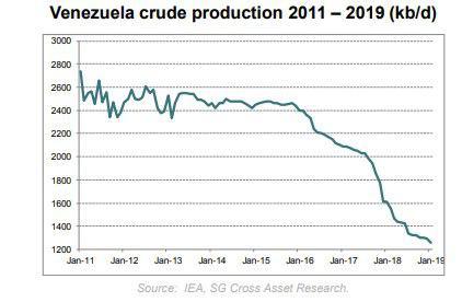 تولید نفت ایران ثابت ماند