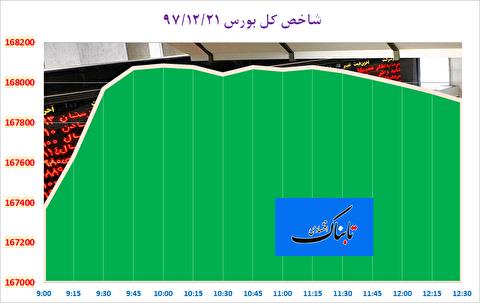 شاخص کل بورس تهران در آستانه کانال ۱۶۸ هزار واحد