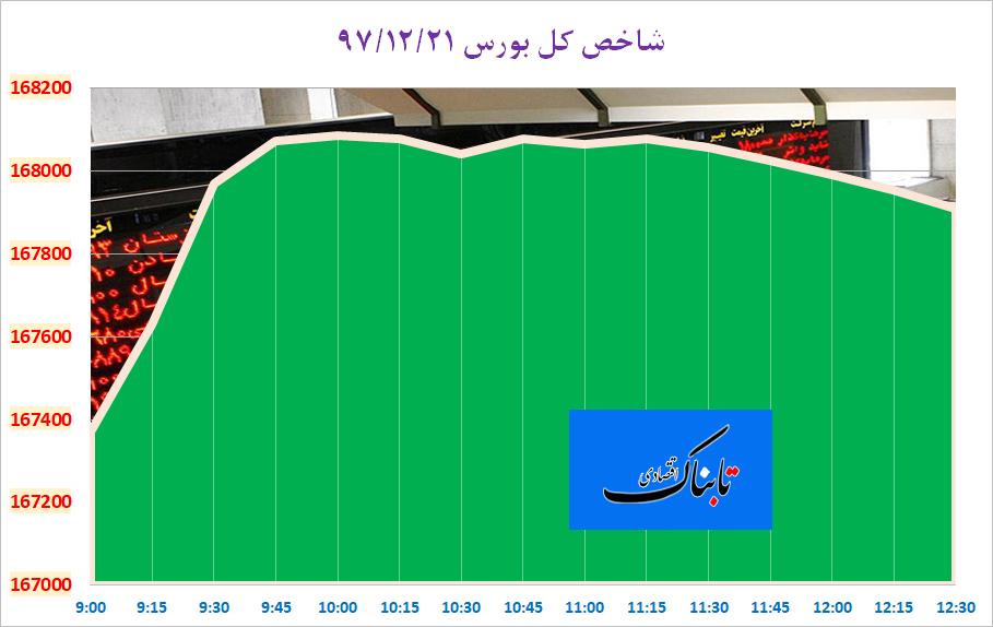 واریز اولین قسط مطالبات ایران از عراق به حساب بانک مرکزی/ سایپا چقدر تعهد تحویل خودرو پیشفروش شده دارد؟ / پوند دلار را عقب راند/ دولت ۳۰ هزار میلیارد تومان به خودروسازان پرداخت میکند؟