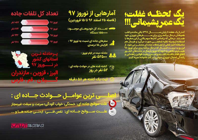 پرحادثهترین استان ایران در نوروز امسال کجا بود؟