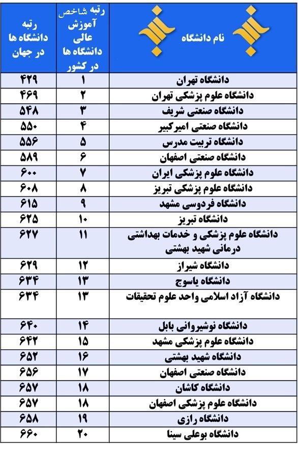 ۲۰ دانشگاه برتر کشور براساس شاخص تحصیلات
