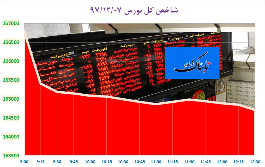 صادرات الاغ به چین و وام از بانک جهانی برای واردات گوجه/ 30 هزار میلیارد تومان فرار مالیاتی در ایران/ شاخص قیمت تولیدکننده ٥٦.١ درصد افزایش یافت/ ترکیه چقدر سرمایه خارجی جذب کرد؟