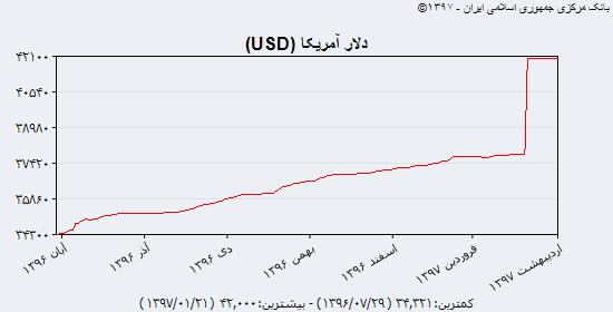 افت نرخ یورو در بازار رسمی و رشد در غیر رسمی/ افزایش قیمت سکه تمام