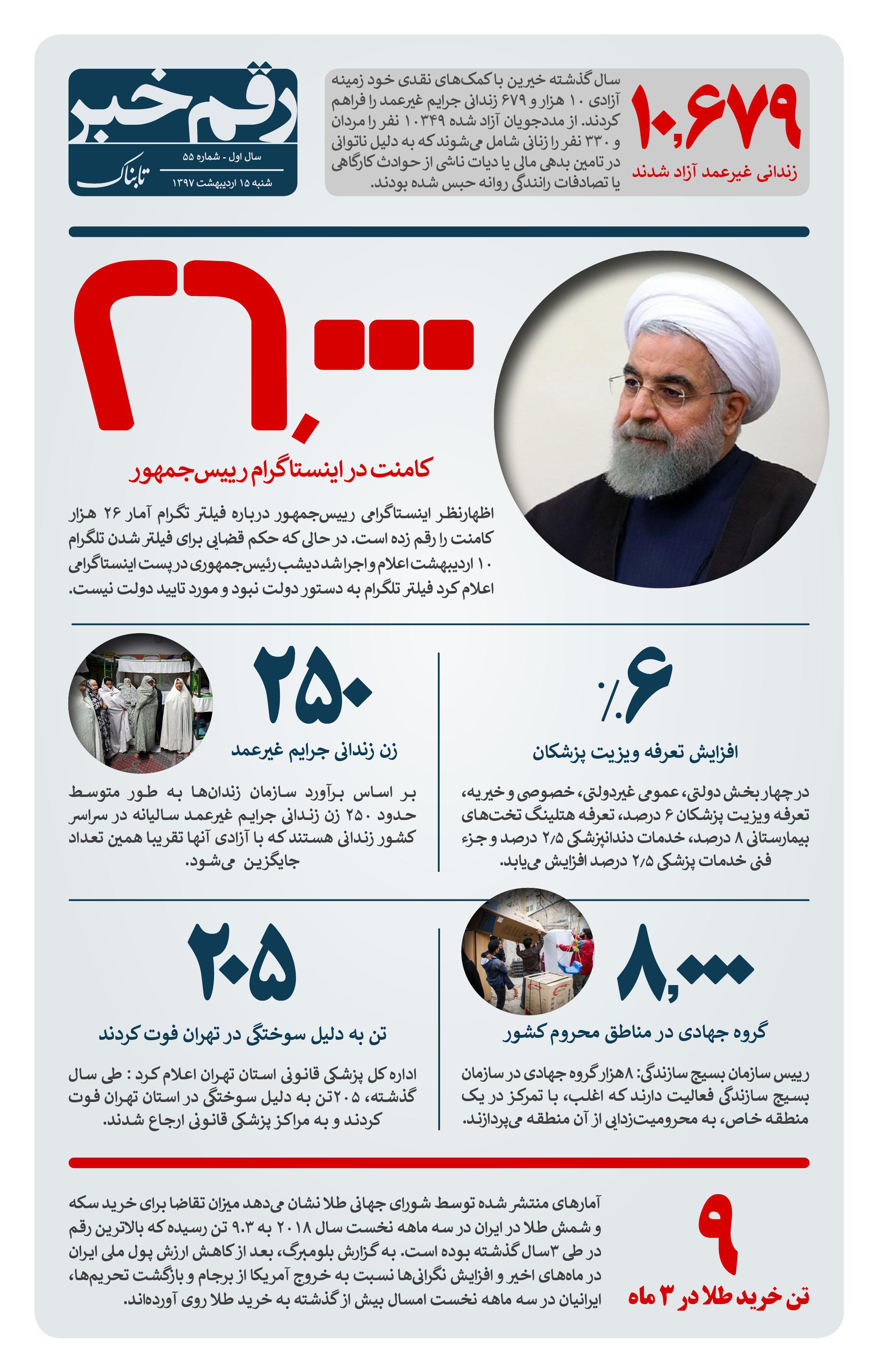 رقم خبر: ۲۶۰۰۰ کامنت برای مطلب روحانی