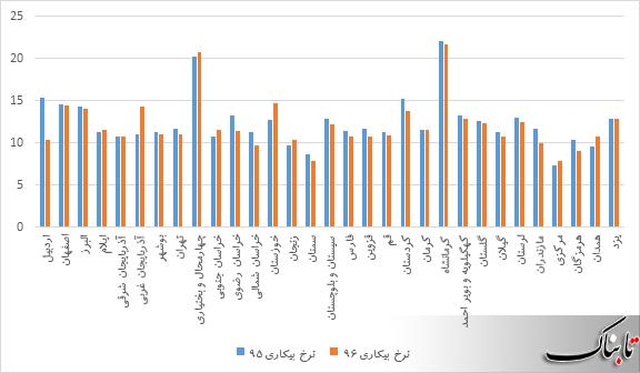آمار غلط آقای رئیس جمهور از وضعیت نرخ بیکاری در استان ها