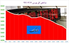 بورس اوراق بهادار تهران مجددا با افت شاخص همراه شد