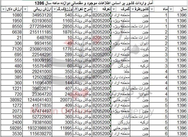 واردات 128 تن چکش و پتک به کشور! + جدول