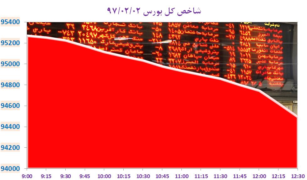 سقوط آزاد شاخص کل بورس تهران با نمادهای مطرح