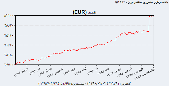 سکه مسیر کاهشی را انتخاب کرد/ عوامل اثرگذار بر طلا در هفته جاری/