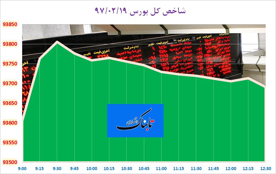 از «واکنش دوگانه درهم به خروج ترامپ» تا «افزایش ۵ میلیونی قیمت سه محصول ایران خودرو»