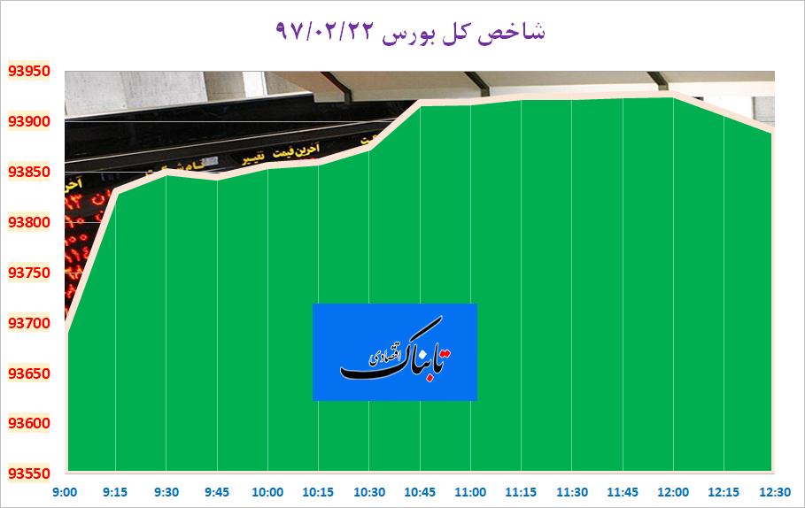 از «آسیب خودروسازان فرانسوی از بازگشت تحریمها» تا «چراغ سبز غول انرژی چین برای جایگزینی با توتال در ایران»