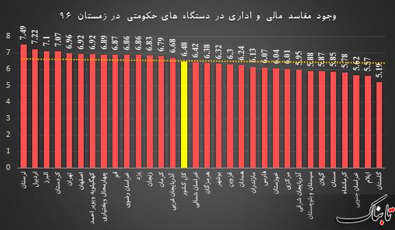 مفاسد مالی و اداری در دستگاههای حکومتی کدام استانها بیشتر است؟