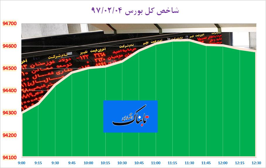 سبزپوشی بورس تهران با حمایت فولادیها و پالایشیها
