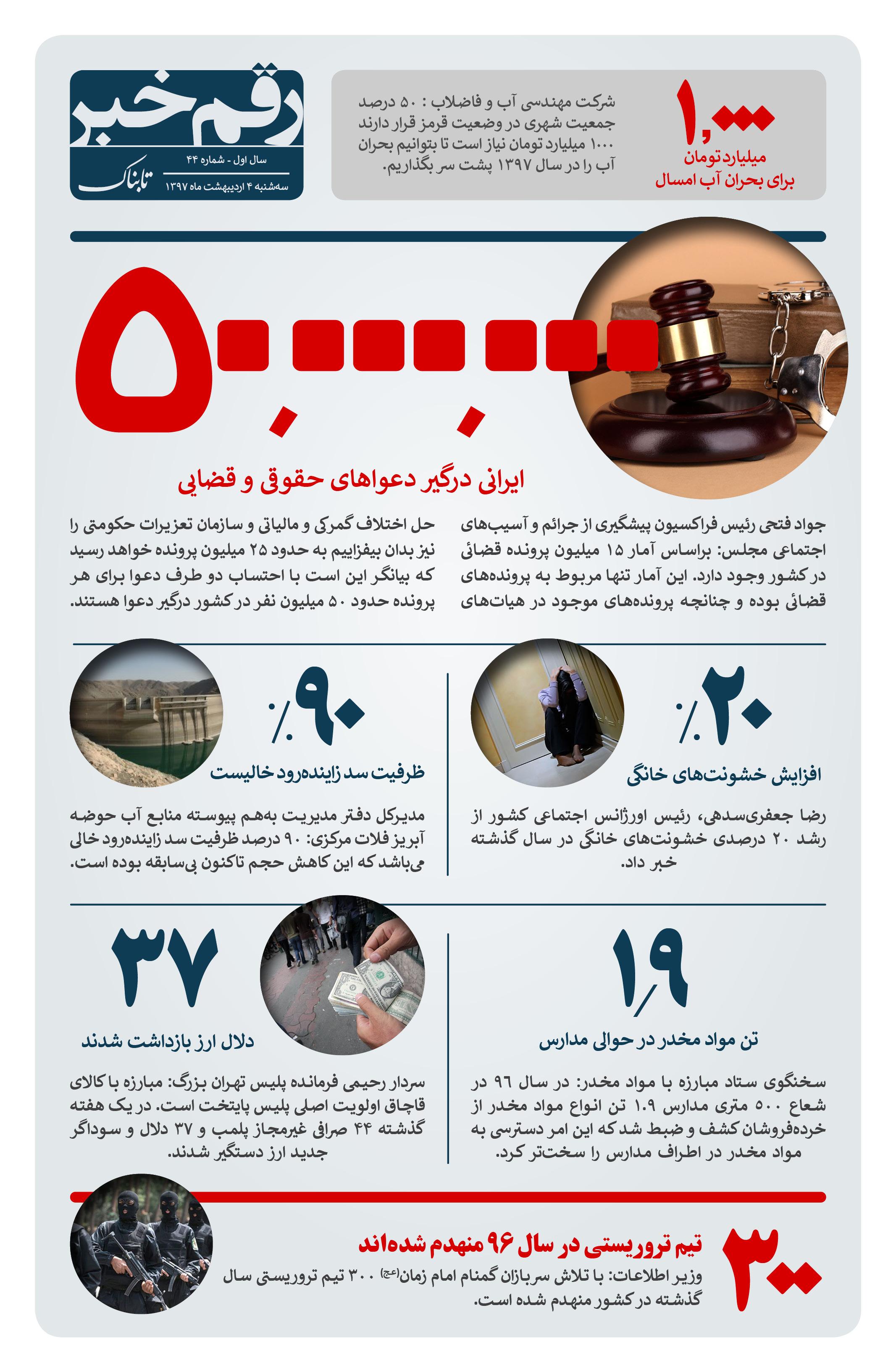 رقم خبر: چه تعداد ایرانی درگیر دعواهای قضایی هستند
